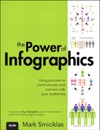 Power Of Infographics The Using Pictures To Communicate And Connect With Your Audiences