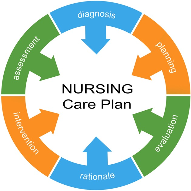 theory and construction care plan stroke rehabilitation Stroke rehabilitation after discharge from acute care can be conducted in inpatient rehabilitation hospitals or rehabilitation units in acute care hospitals, nursing facilities, the patient's home, or outpatient facilities.