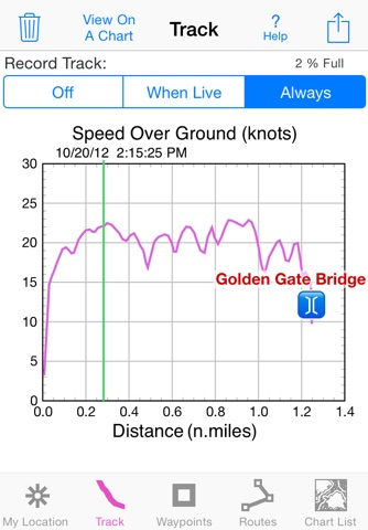 i Sail GPS : NOAA Charts screenshot 2