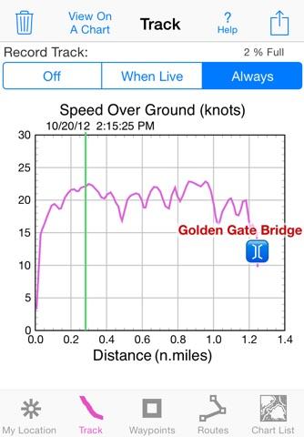 i Sail GPS : NOAA Charts screenshot 2