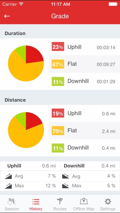 Runtastic Road Bike GPS PRO Screenshots