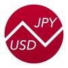 Japanese Yen To US Dollars – Currency Converter (USD to JPY)