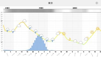 Meteogram for iPhone screenshot1